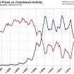 Foreclosure and Short Sales at Lowest Level Since 2007