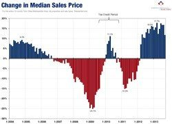 Home Prices continue their ascent