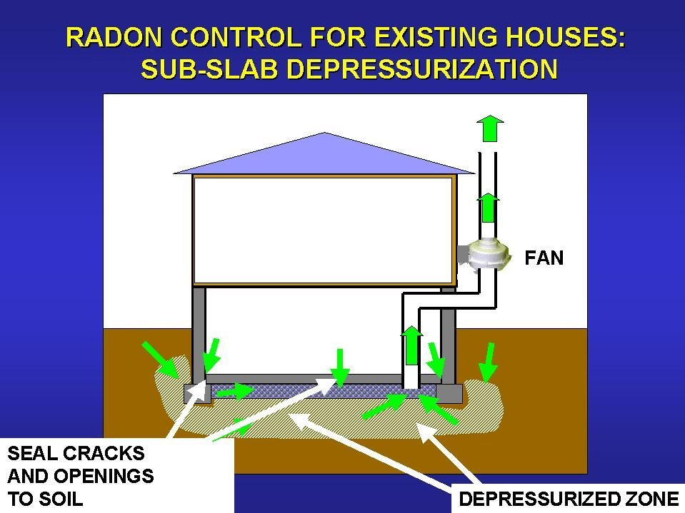 radon mitigationRadon Mitigation System
