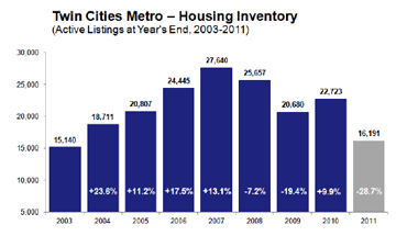 Predictions for the 2012 Minneapolis Real Estate Housing Market