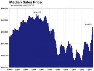 Median Sales Price Exceeds $200,000