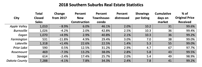 Recent Real Estate Statistics for the Minneapolis and St